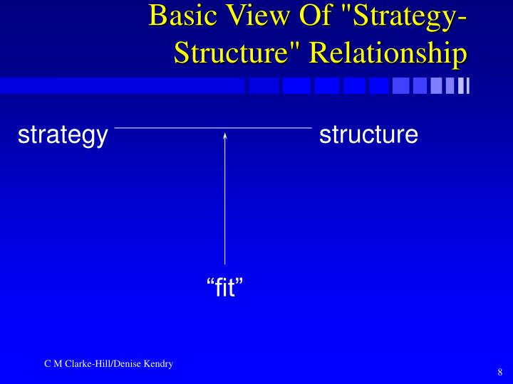 "Basic View Of ""Strategy-Structure"" Relationship"