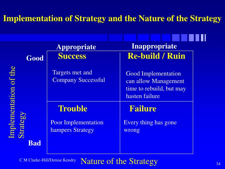 Implementation of Strategy and the Nature of the Strategy