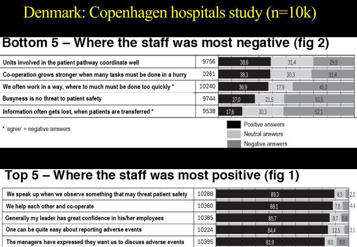Denmark: Copenhagen hospitals study (n=10k)