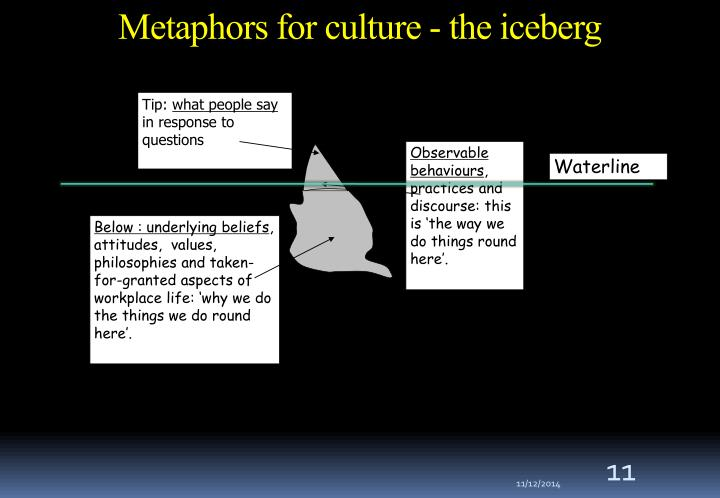Metaphors for culture - the iceberg