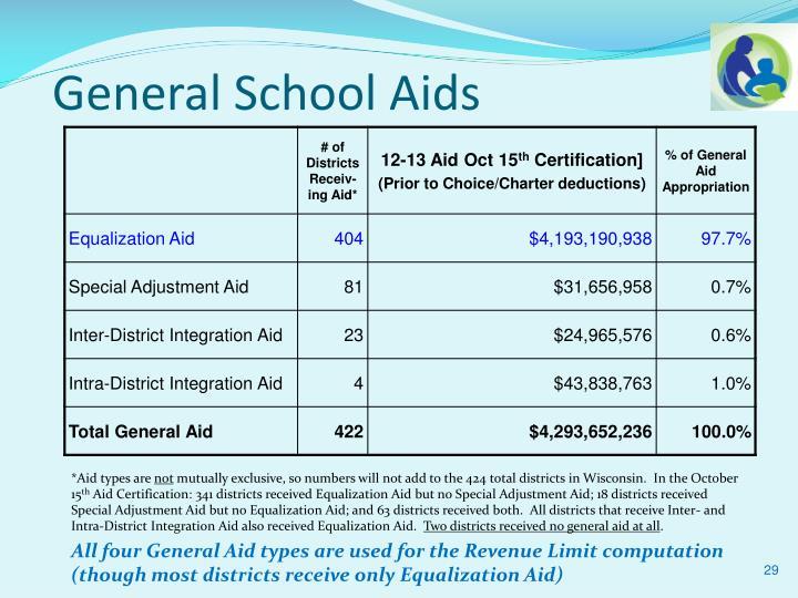 General School Aids
