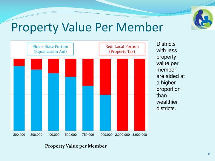 Property Value Per Member