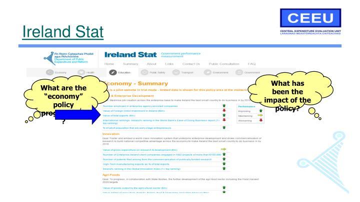 Ireland Stat
