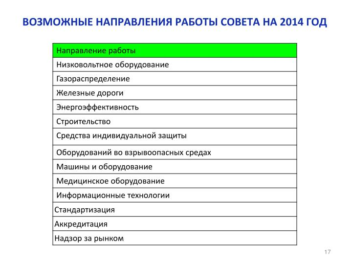 ВОЗМОЖНЫЕ НАПРАВЛЕНИЯ РАБОТЫ СОВЕТА НА 2014 ГОД