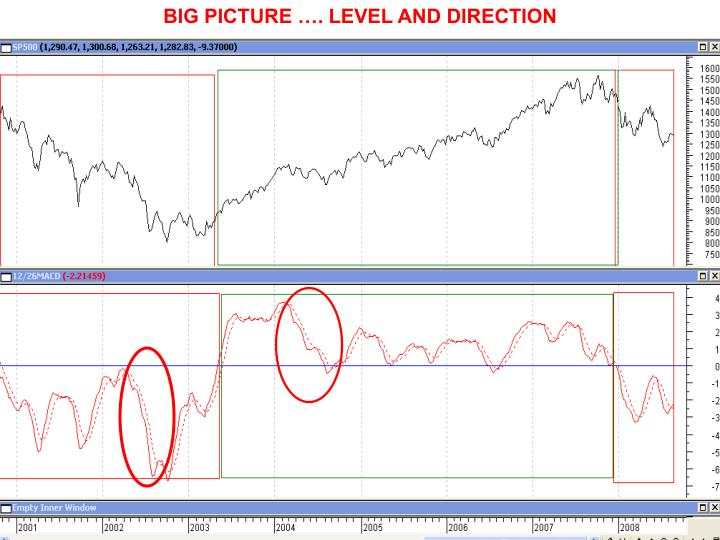 BIG PICTURE …. LEVEL AND DIRECTION