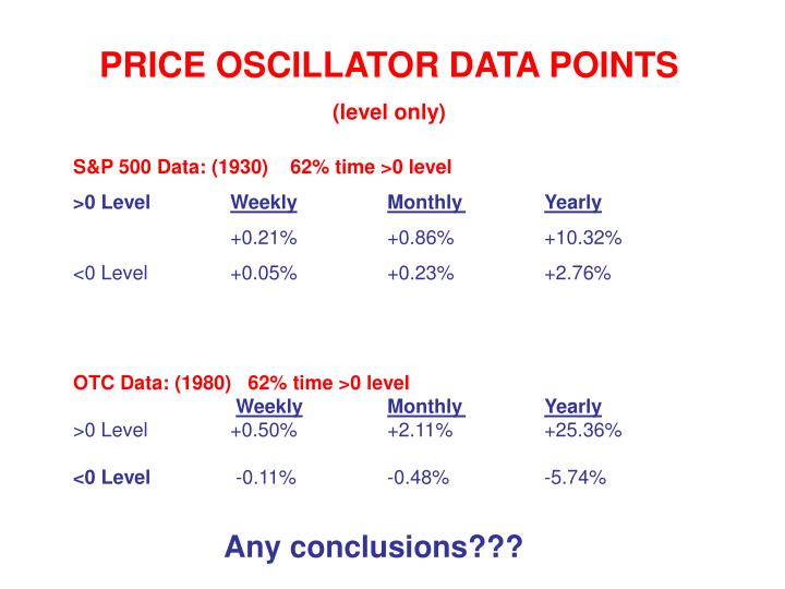 PRICE OSCILLATOR DATA POINTS