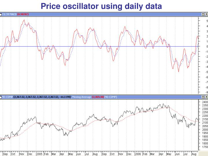Price oscillator using daily data