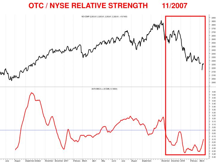 OTC / NYSE RELATIVE STRENGTH       11/2007