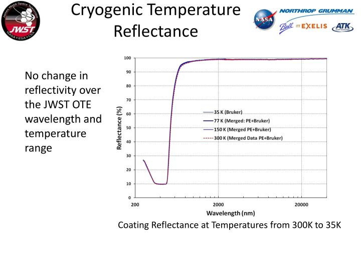 Cryogenic Temperature  Reflectance