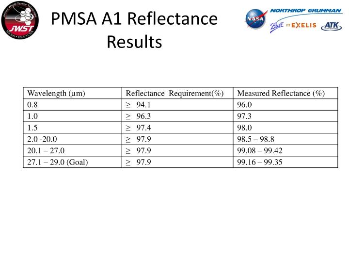 PMSA A1 Reflectance Results