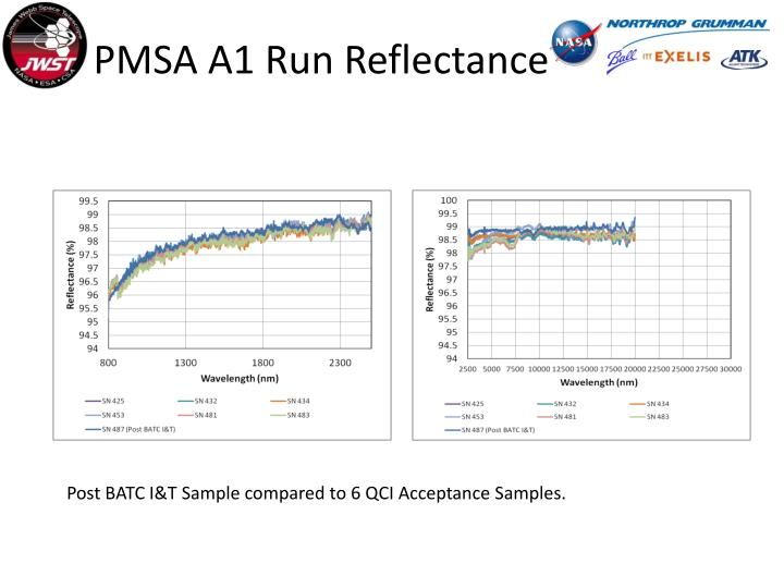 PMSA A1 Run Reflectance