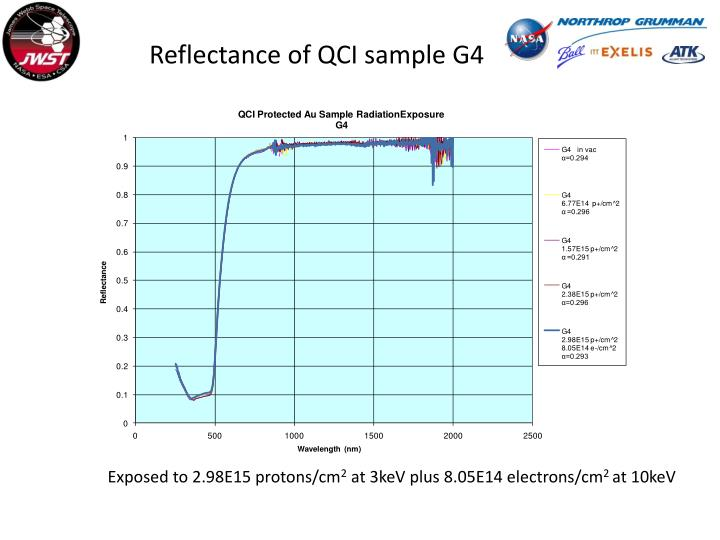 Reflectance of QCI sample G4