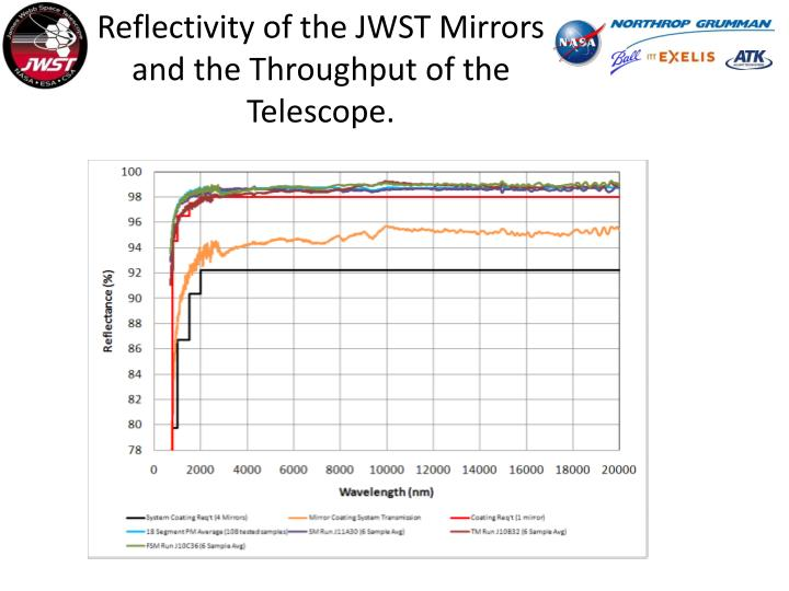 Reflectivity of the JWST Mirrors and the Throughput of the Telescope.