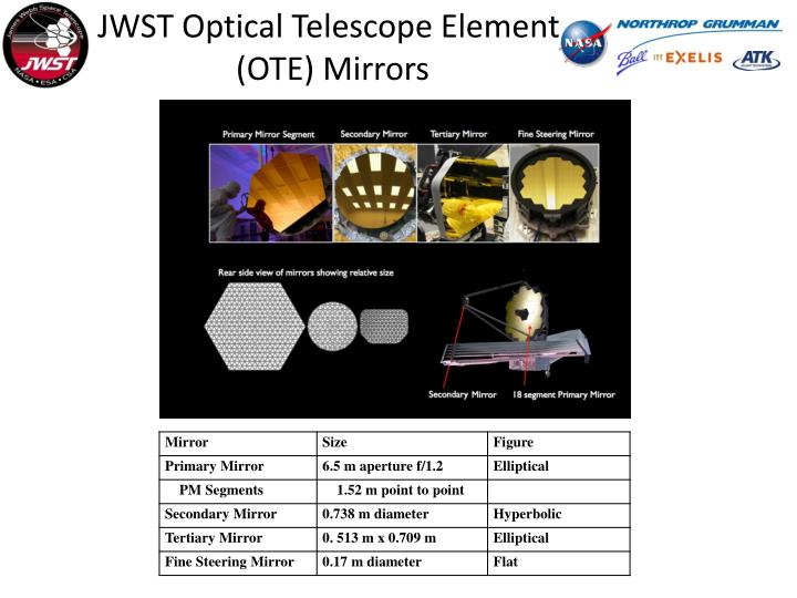 JWST Optical Telescope Element