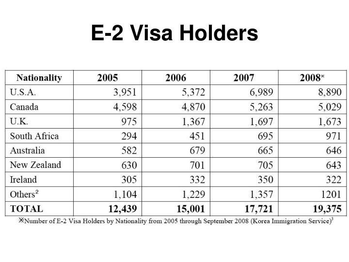 E-2 Visa Holders