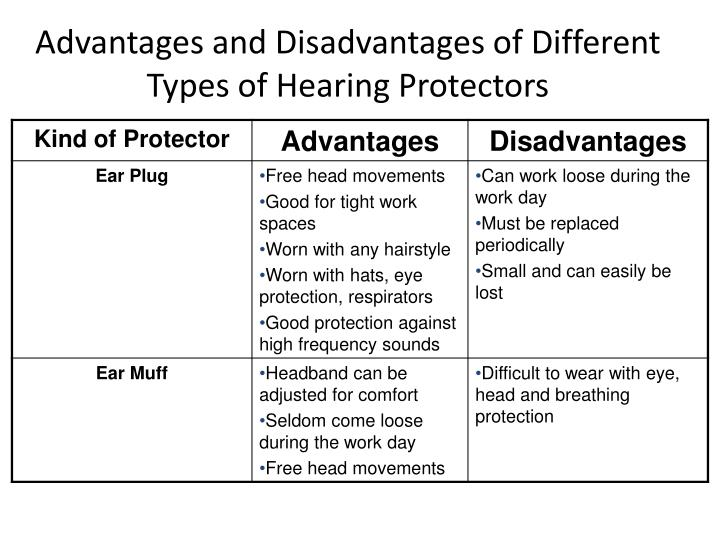 Advantages and Disadvantages of Different Types of Hearing Protectors