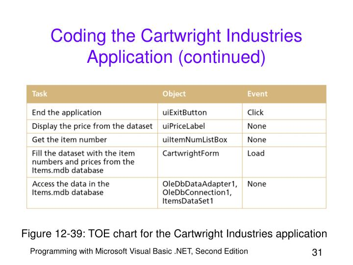 Coding the Cartwright Industries Application (continued)