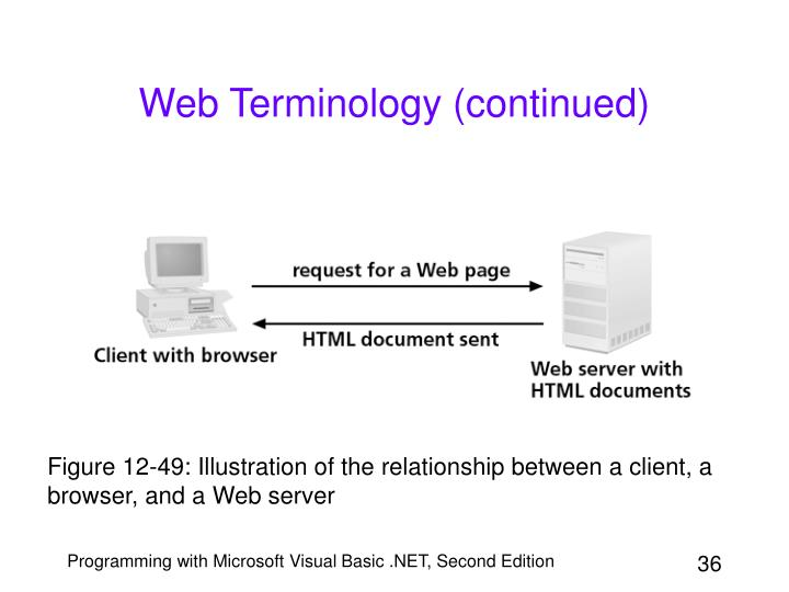 Web Terminology (continued)