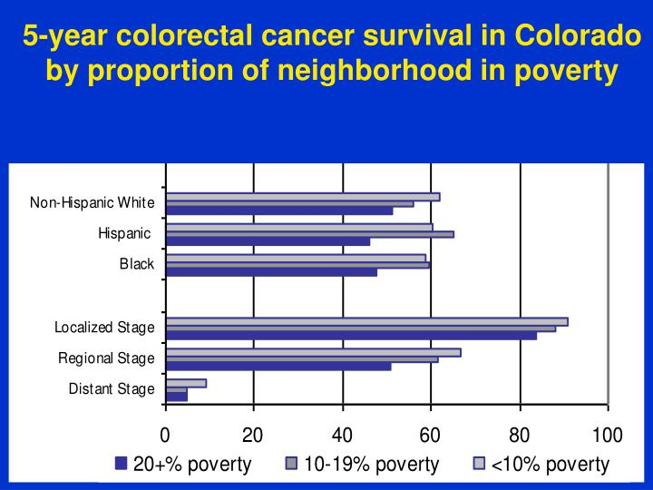 5-year colorectal cancer survival in Colorado