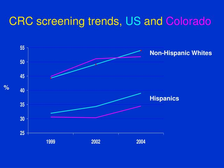CRC screening trends,
