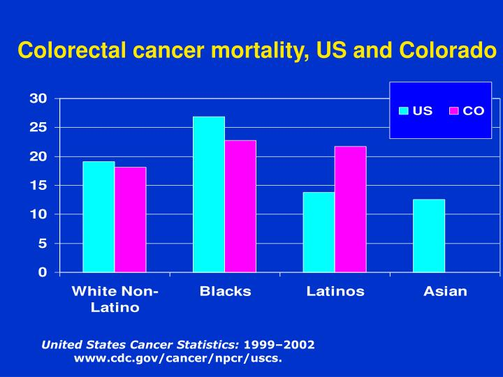 Colorectal cancer mortality, US and Colorado
