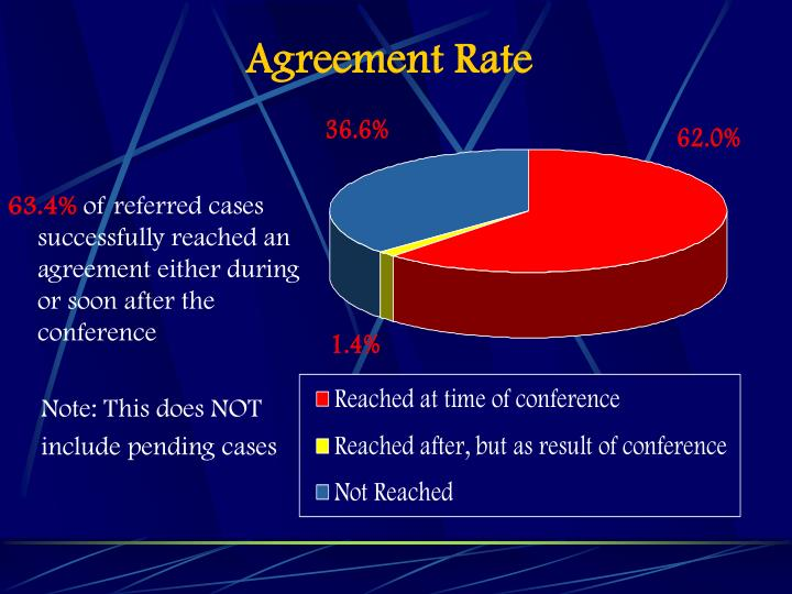 Agreement Rate