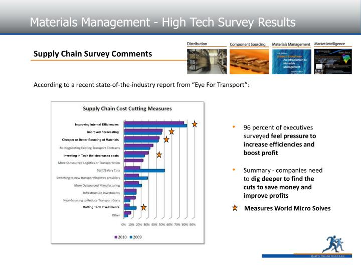 Materials Management - High Tech Survey Results