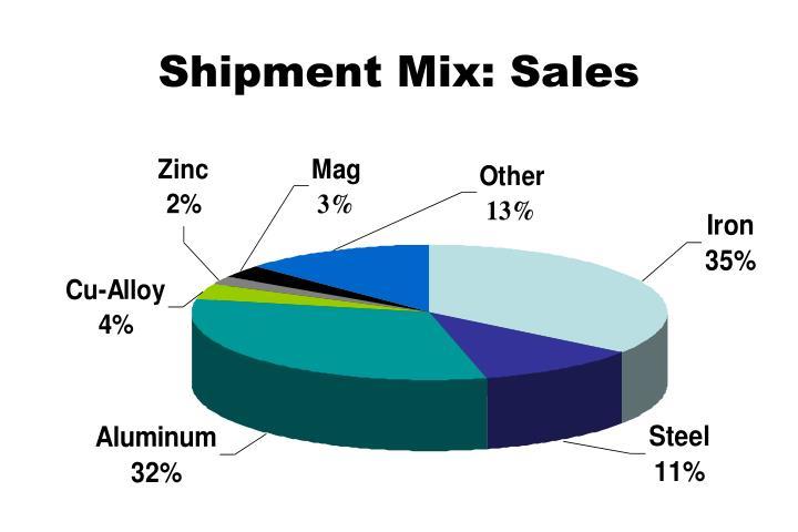 Shipment Mix: Sales