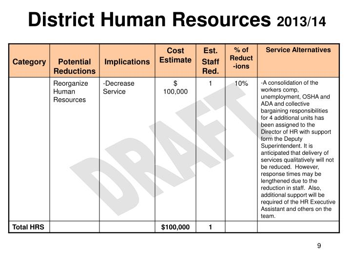 District Human Resources
