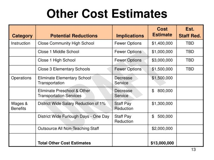 Other Cost Estimates