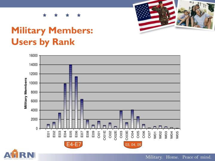 Military Members: Users by Rank