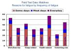 field test data maldives reasons for fatigue by frequency of fatigue