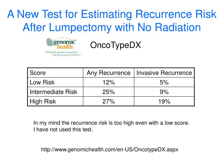A New Test for Estimating Recurrence Risk After Lumpectomy with No Radiation