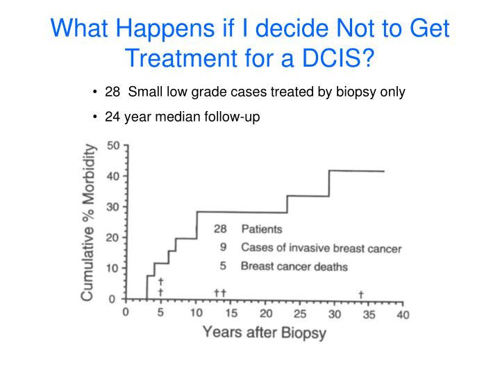 What Happens if I decide Not to Get Treatment for a DCIS?