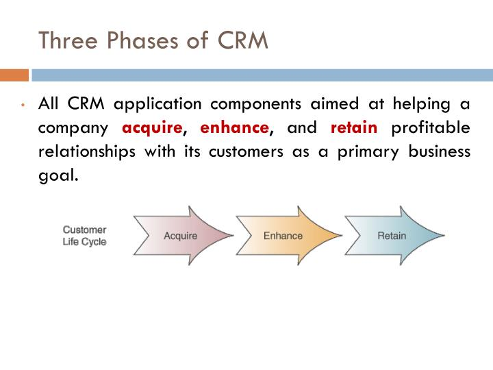 Three Phases of CRM