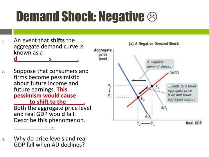 Demand Shock: Negative