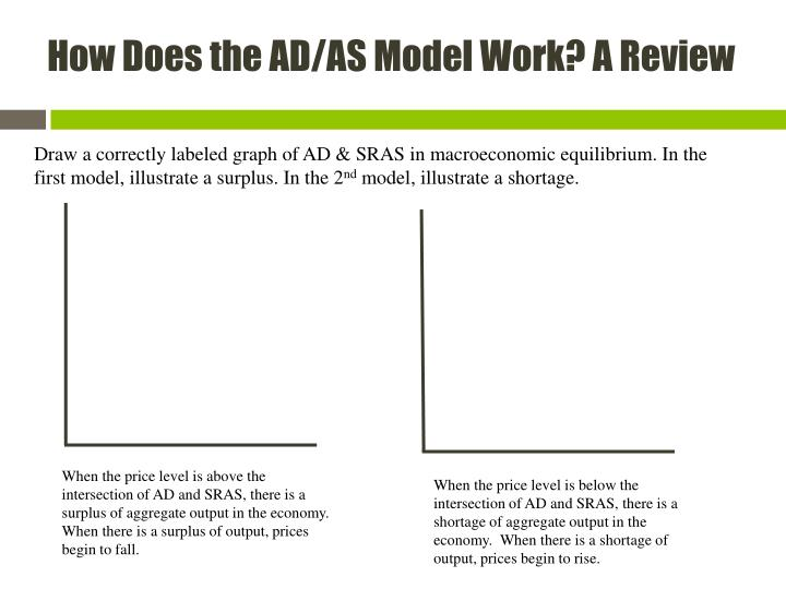 How Does the AD/AS Model Work? A Review