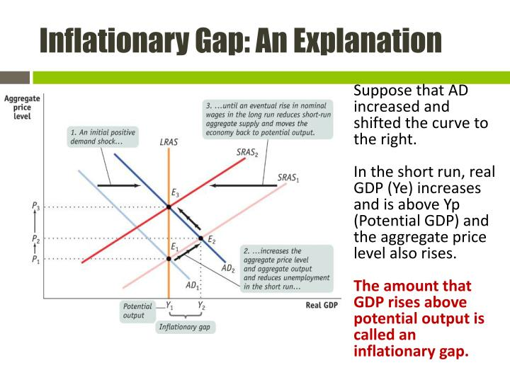 Inflationary Gap: An Explanation