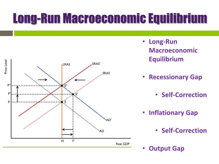 Long-Run Macroeconomic Equilibrium
