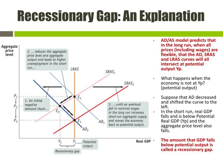 Recessionary Gap: An Explanation