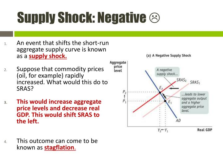 Supply Shock: Negative