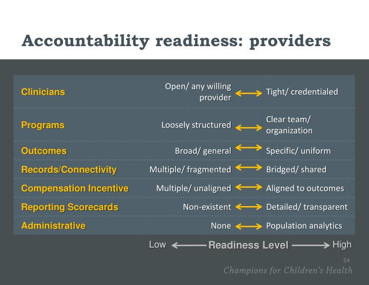 Accountability readiness: providers