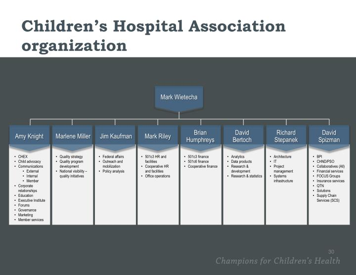 Children's Hospital Association organization