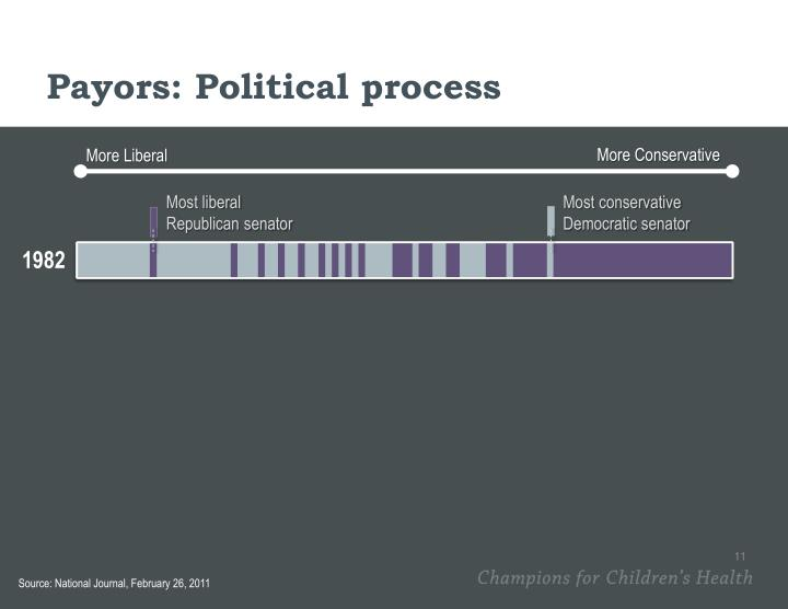 Payors: Political process