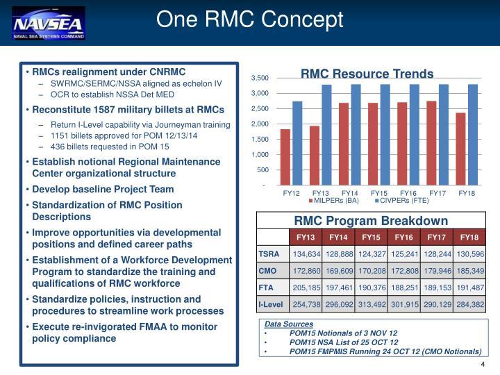 One RMC Concept