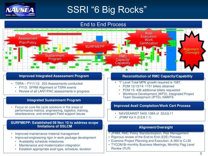 """SSRI """"6 Big Rocks"""""""