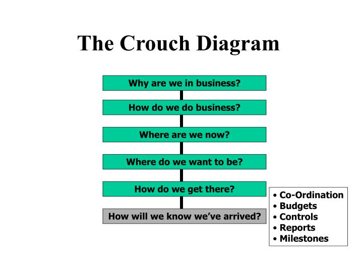 The Crouch Diagram