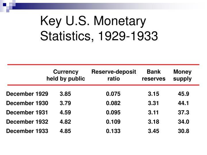 Key U.S. Monetary