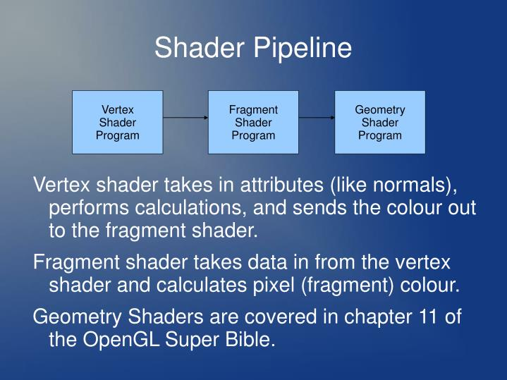 Shader Pipeline