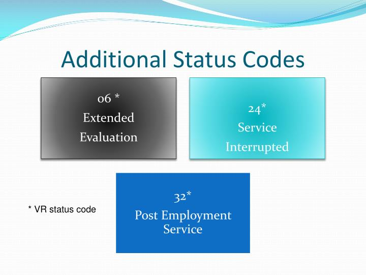 Additional Status Codes